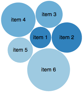 Bubble charts with three groups of two items