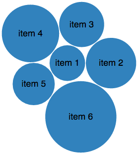 Bubble charts with one group of six items